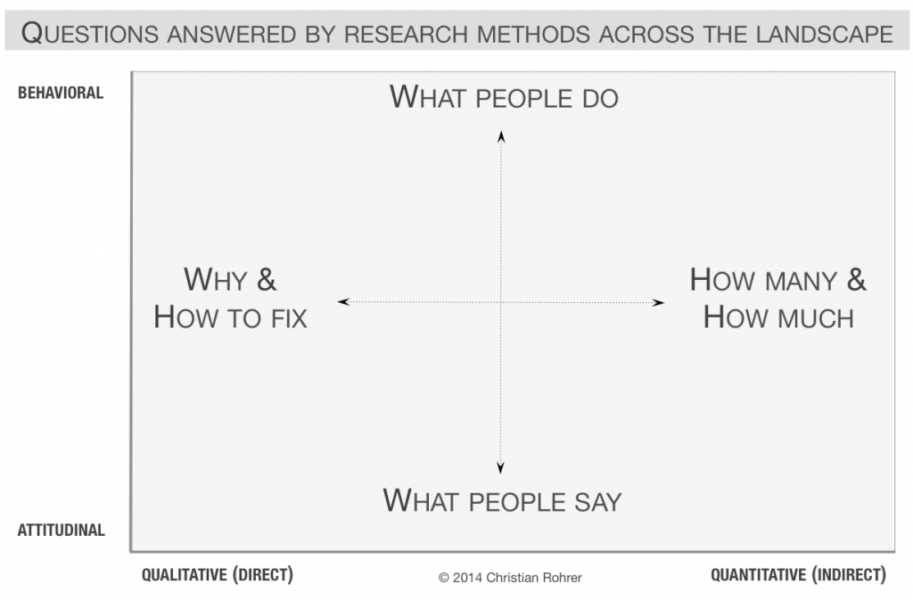 Questions answered by research methods across the landscape